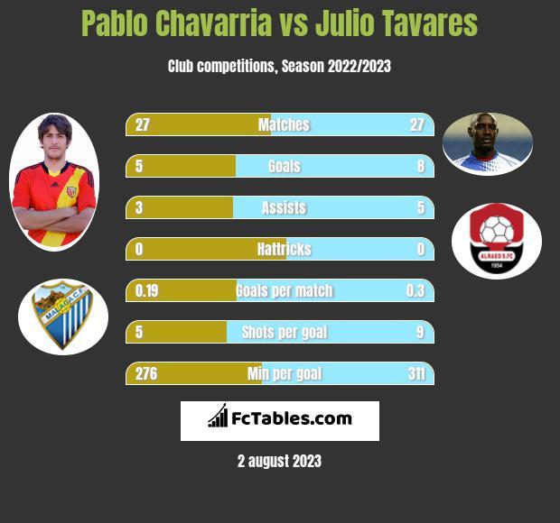 Pablo Chavarria vs Julio Tavares h2h player stats