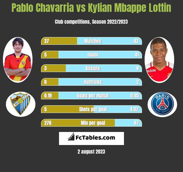 Pablo Chavarria vs Kylian Mbappe Lottin infographic