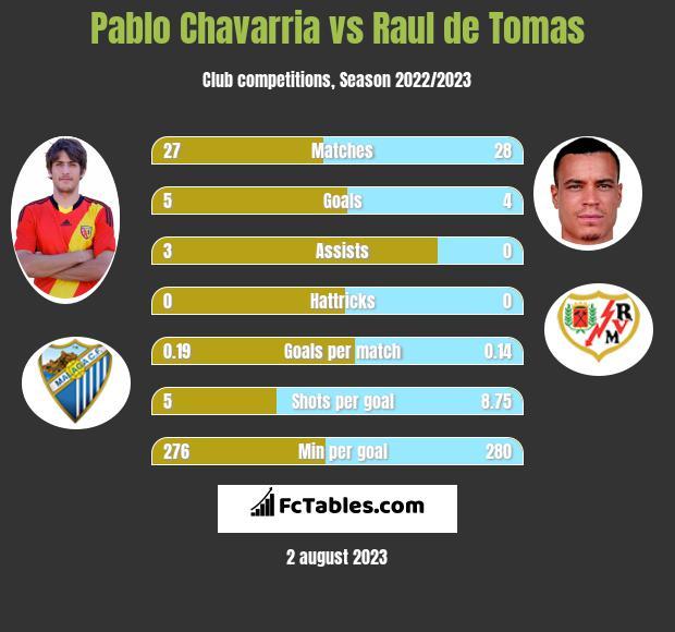 Pablo Chavarria vs Raul de Tomas h2h player stats