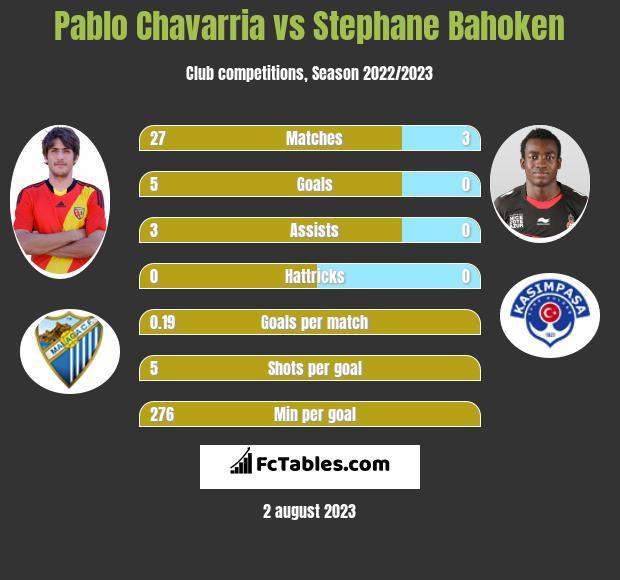Pablo Chavarria vs Stephane Bahoken infographic