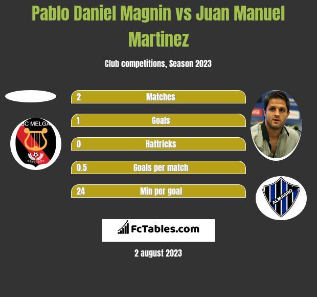 Pablo Daniel Magnin vs Juan Manuel Martinez h2h player stats