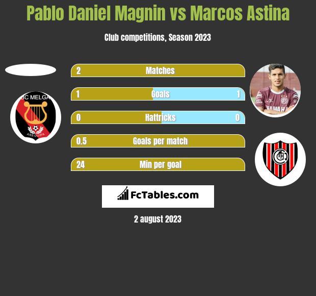 Pablo Daniel Magnin vs Marcos Astina h2h player stats