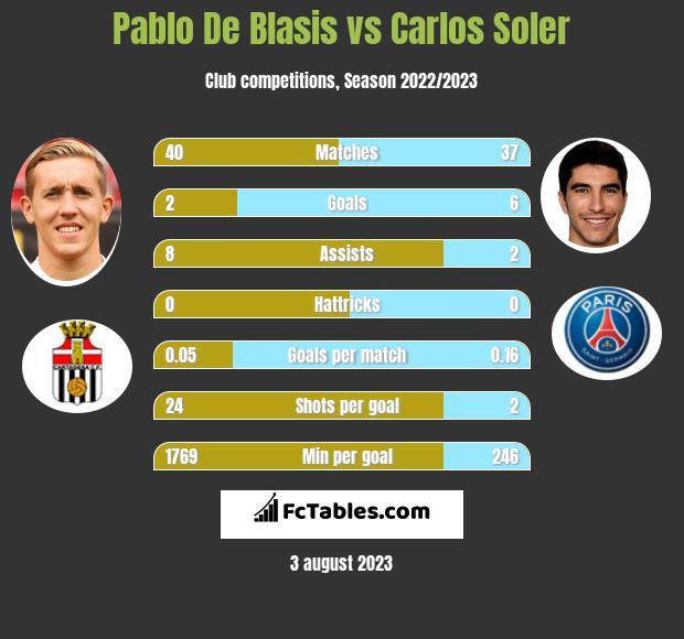 Pablo De Blasis vs Carlos Soler infographic