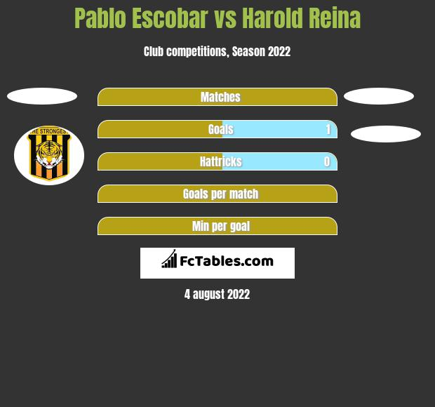 Pablo Escobar vs Harold Reina h2h player stats