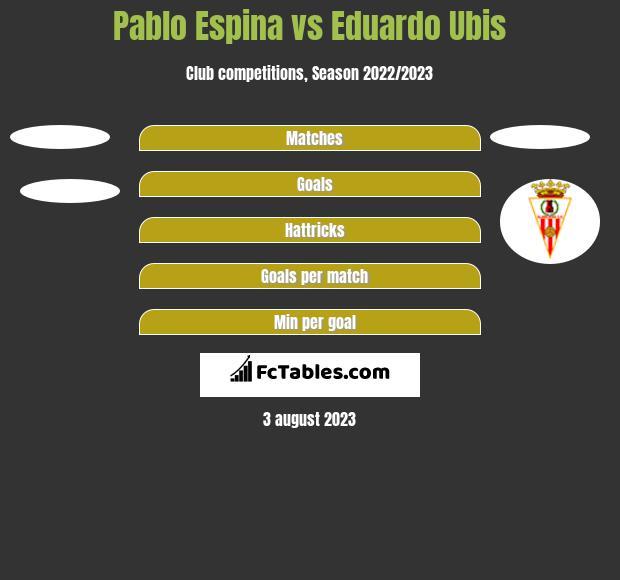 Pablo Espina vs Eduardo Ubis h2h player stats