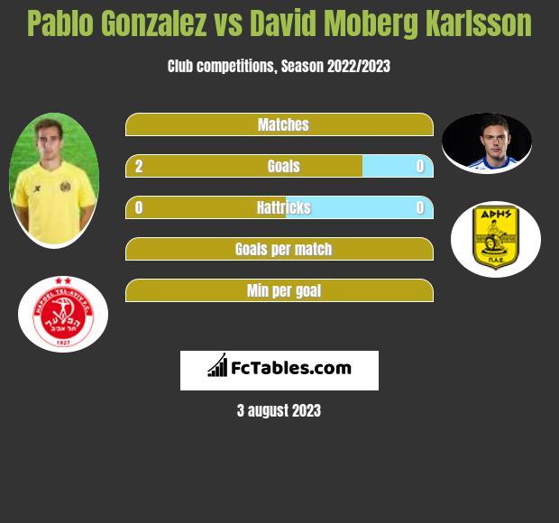 Pablo Gonzalez vs David Moberg Karlsson infographic