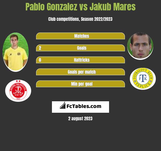 Pablo Gonzalez vs Jakub Mares h2h player stats