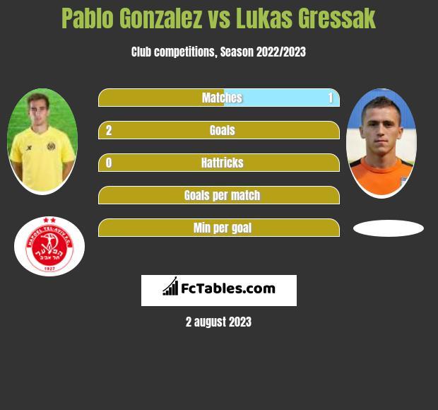 Pablo Gonzalez vs Lukas Gressak infographic