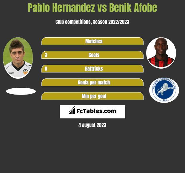 Pablo Hernandez vs Benik Afobe infographic