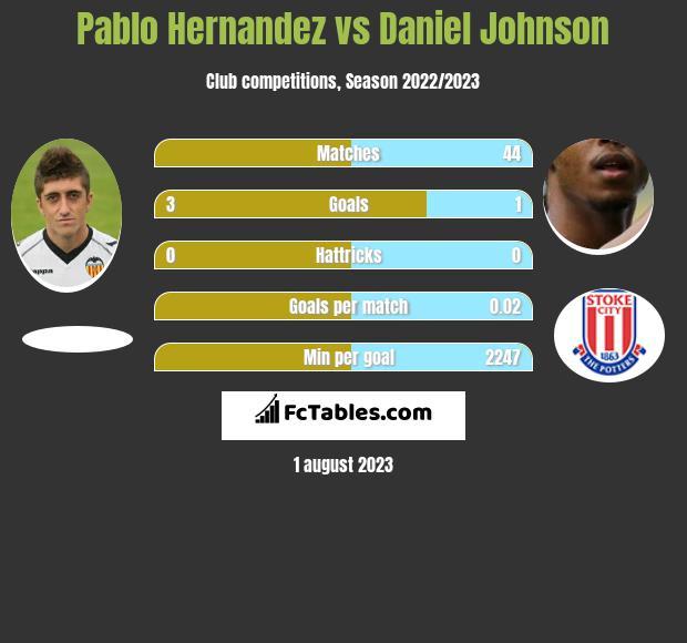 Pablo Hernandez vs Daniel Johnson h2h player stats