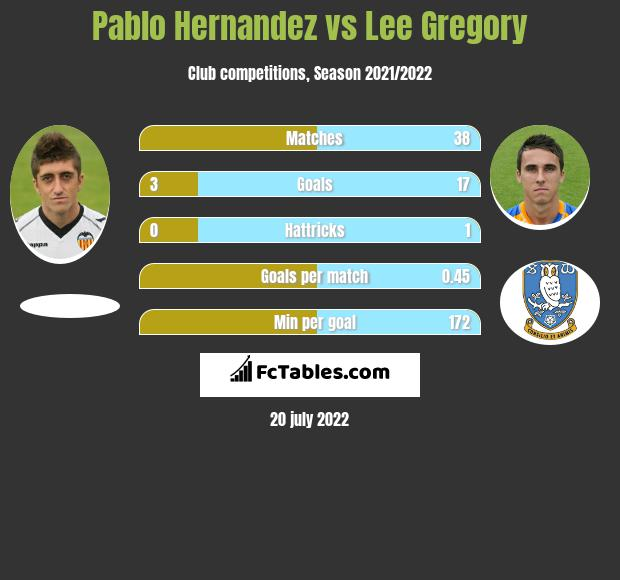 Pablo Hernandez vs Lee Gregory infographic