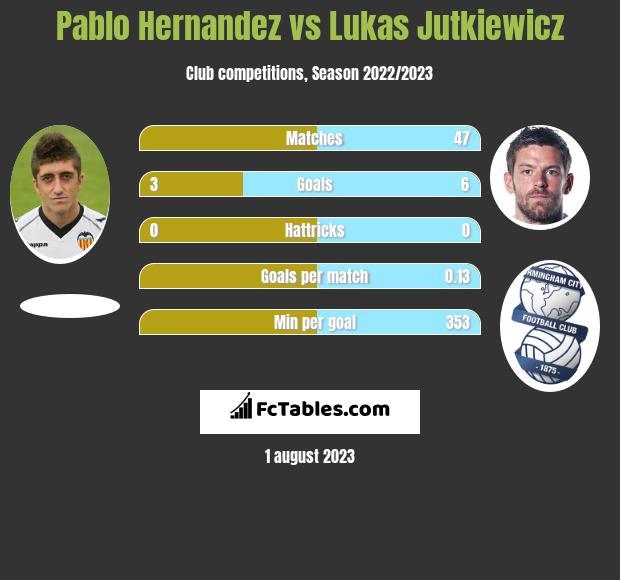 Pablo Hernandez vs Lukas Jutkiewicz h2h player stats