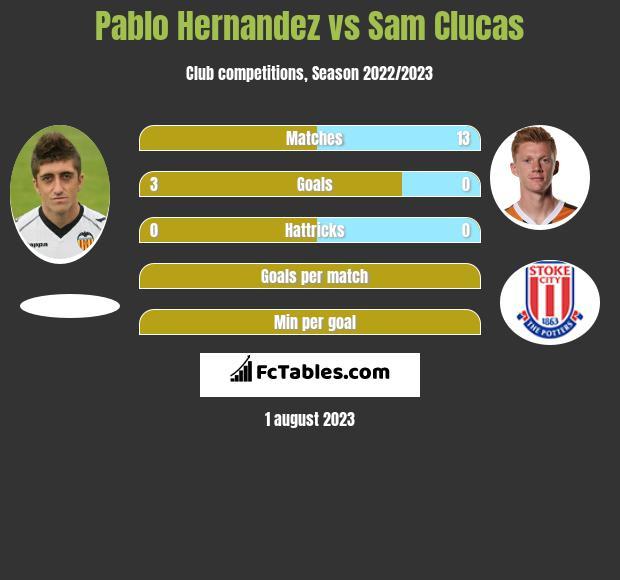 Pablo Hernandez vs Sam Clucas infographic
