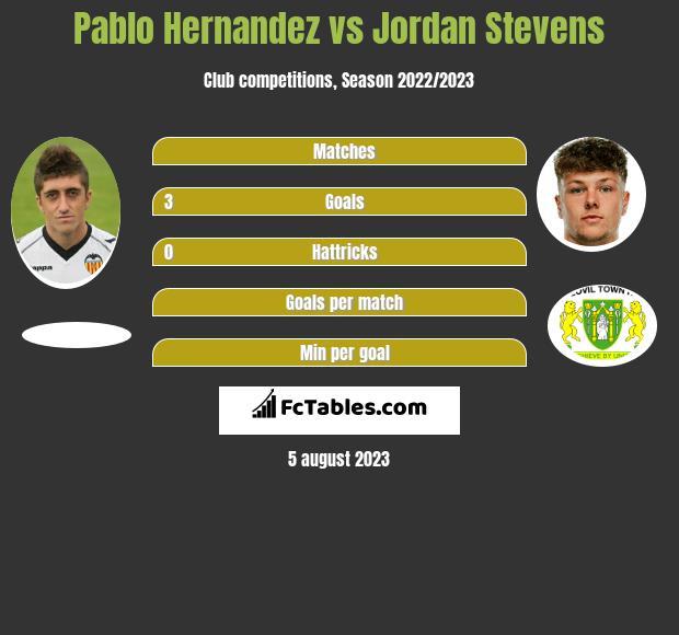 Pablo Hernandez vs Jordan Stevens infographic