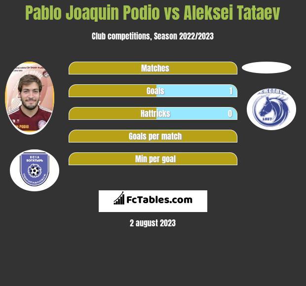 Pablo Joaquin Podio vs Aleksei Tataev infographic