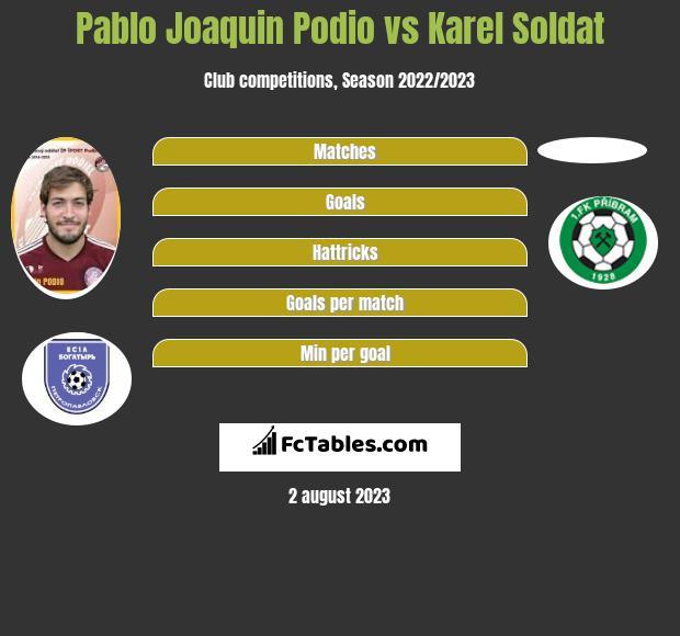 Pablo Joaquin Podio vs Karel Soldat infographic