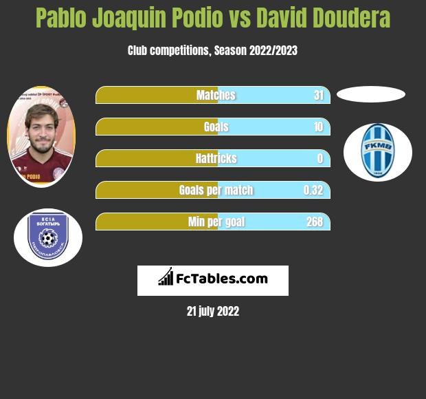 Pablo Joaquin Podio vs David Doudera infographic