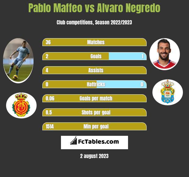 Pablo Maffeo vs Alvaro Negredo infographic