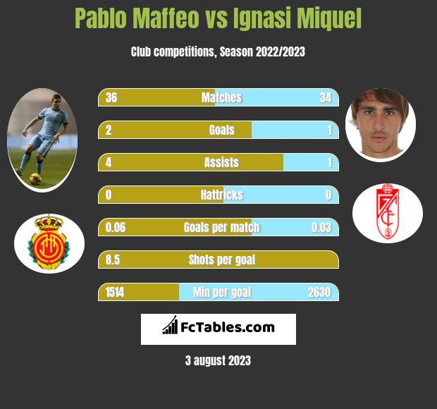 Pablo Maffeo vs Ignasi Miquel infographic