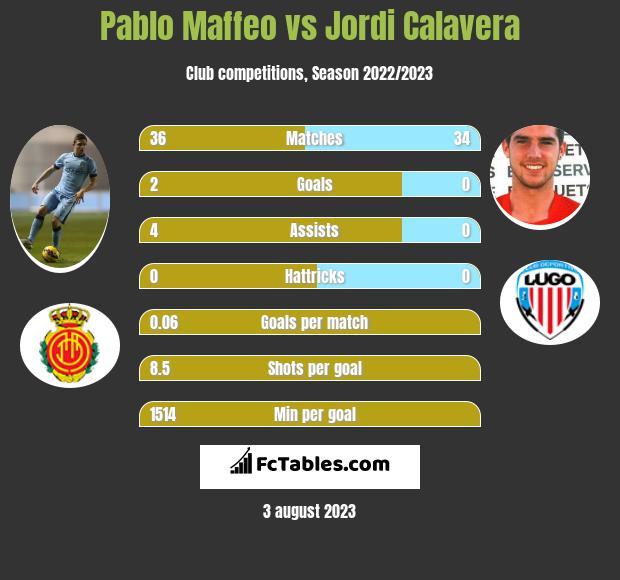 Pablo Maffeo vs Jordi Calavera infographic