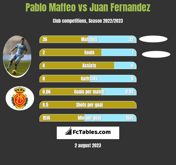 Pablo Maffeo vs Juan Fernandez infographic