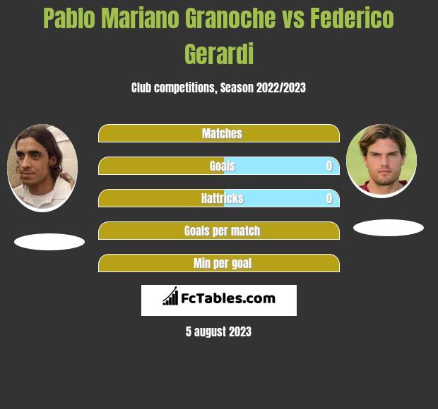 Pablo Mariano Granoche vs Federico Gerardi h2h player stats