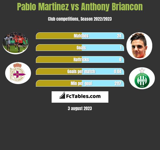 Pablo Martinez vs Anthony Briancon infographic