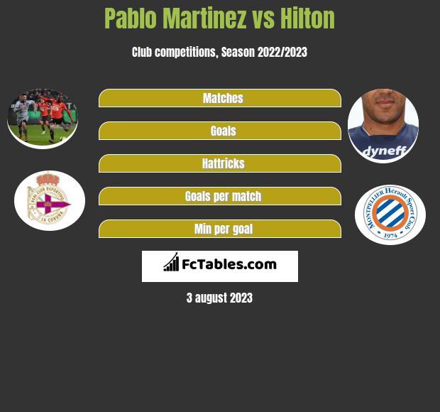 Pablo Martinez vs Hilton infographic