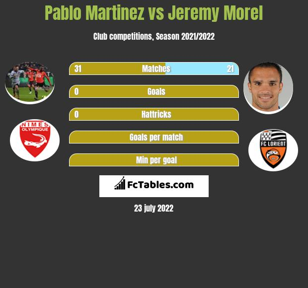 Pablo Martinez vs Jeremy Morel infographic