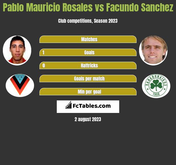 Pablo Mauricio Rosales vs Facundo Sanchez infographic