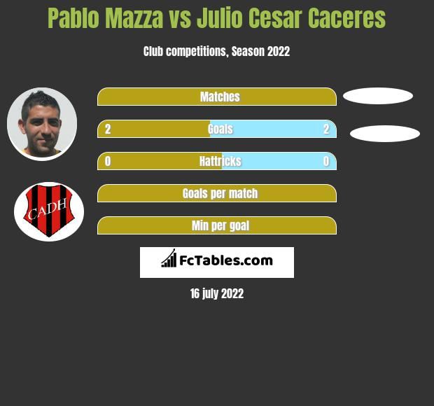 Pablo Mazza vs Julio Cesar Caceres h2h player stats