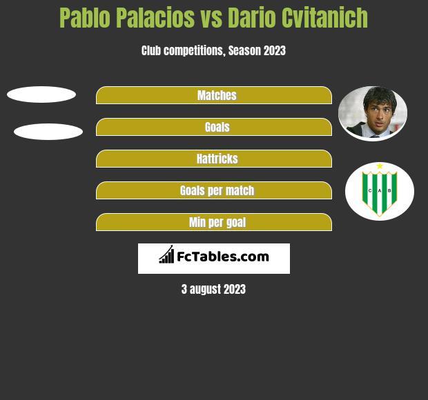 Pablo Palacios vs Dario Cvitanich h2h player stats