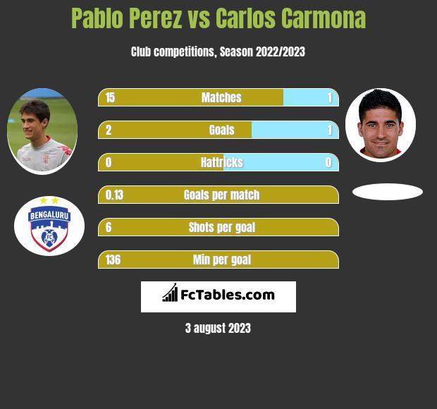 Pablo Perez vs Carlos Carmona infographic
