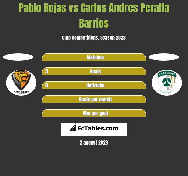 Pablo Rojas vs Carlos Andres Peralta Barrios h2h player stats