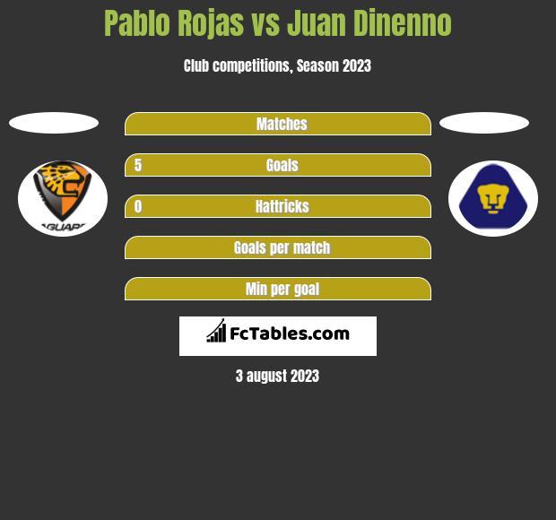 Pablo Rojas vs Juan Dinenno h2h player stats