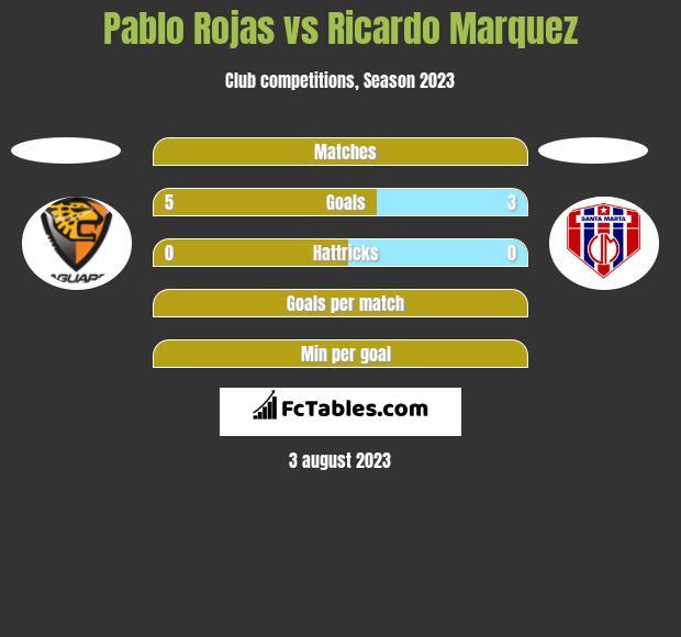 Pablo Rojas vs Ricardo Marquez h2h player stats