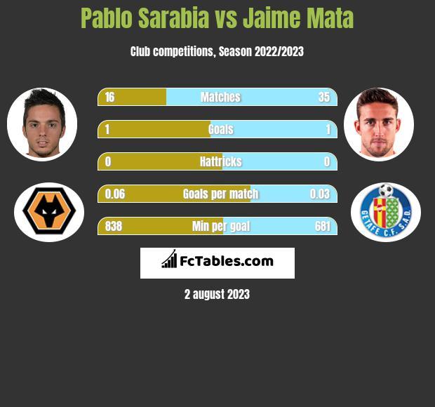 Pablo Sarabia vs Jaime Mata infographic