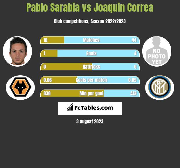 Pablo Sarabia vs Joaquin Correa infographic