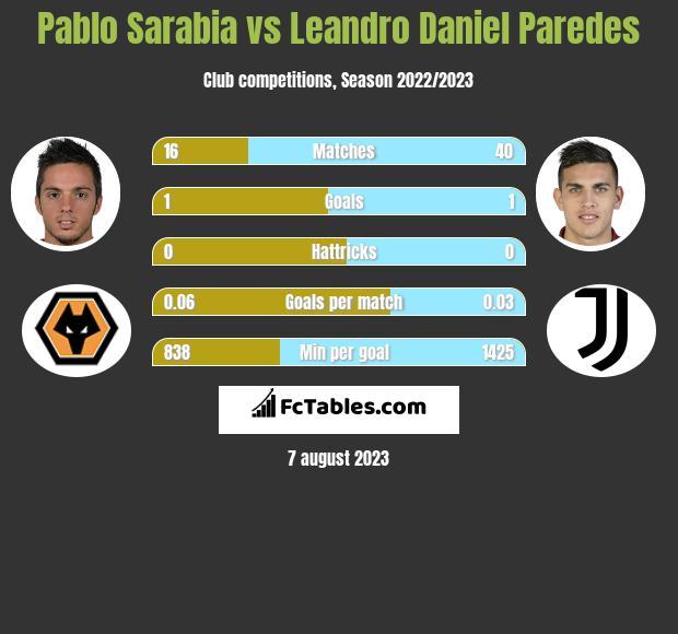 Pablo Sarabia vs Leandro Daniel Paredes infographic