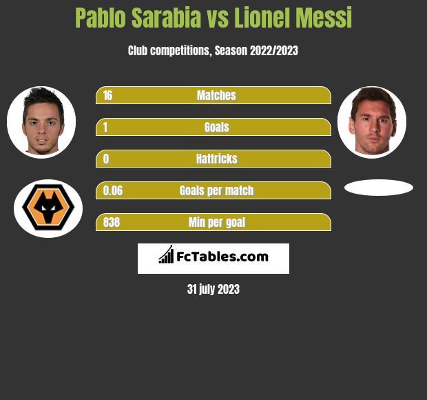 Pablo Sarabia vs Lionel Messi infographic