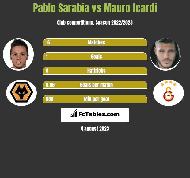 Pablo Sarabia vs Mauro Icardi infographic