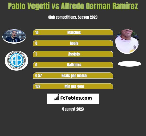 Pablo Vegetti vs Alfredo German Ramirez h2h player stats