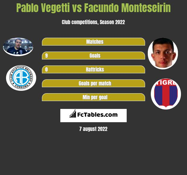 Pablo Vegetti vs Facundo Monteseirin h2h player stats