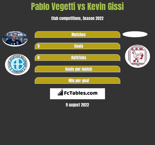 Pablo Vegetti vs Kevin Gissi h2h player stats