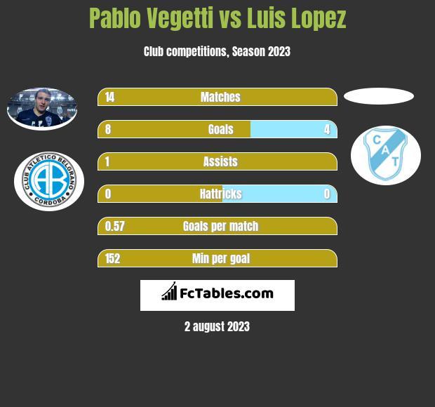 Pablo Vegetti vs Luis Lopez h2h player stats