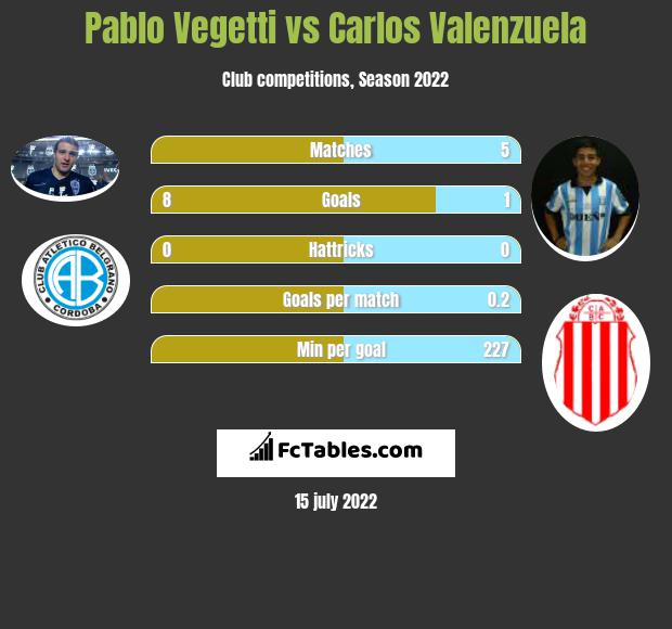 Pablo Vegetti vs Carlos Valenzuela h2h player stats