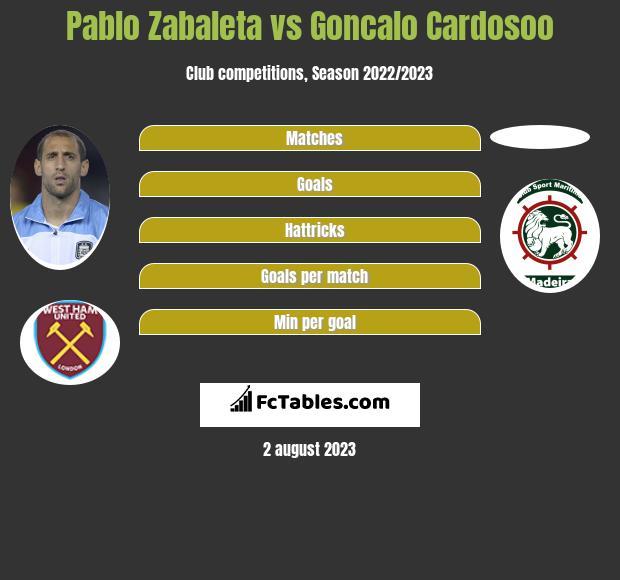 Pablo Zabaleta vs Goncalo Cardosoo infographic