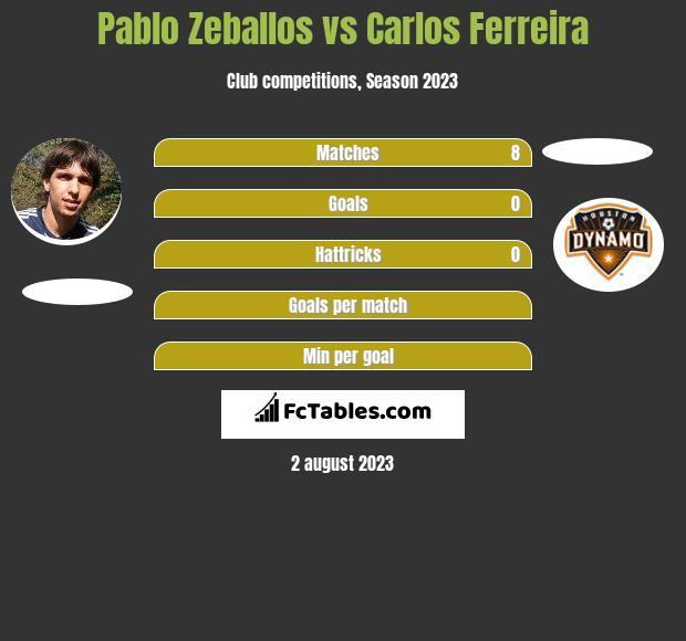 Pablo Zeballos vs Carlos Ferreira h2h player stats