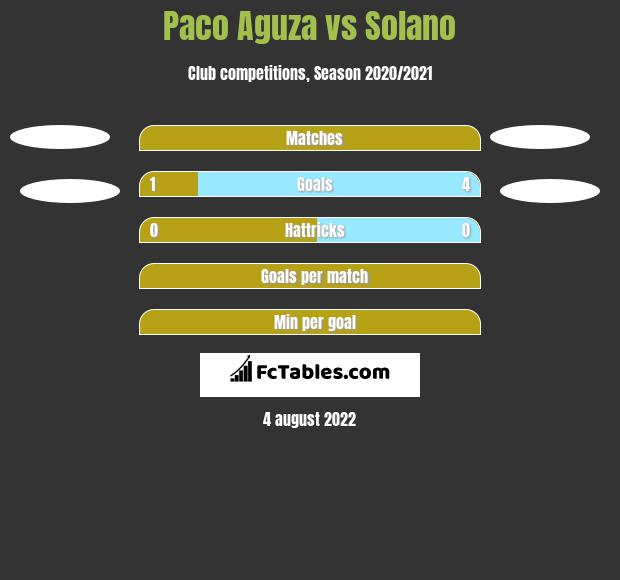 Paco Aguza vs Solano h2h player stats