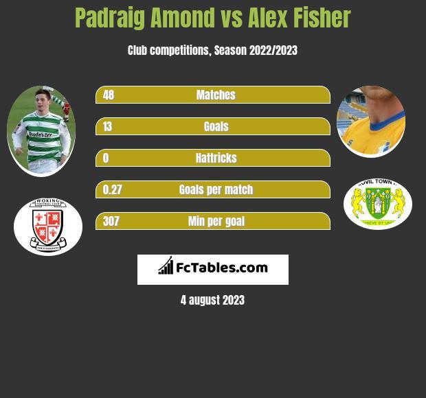 Padraig Amond vs Alex Fisher h2h player stats
